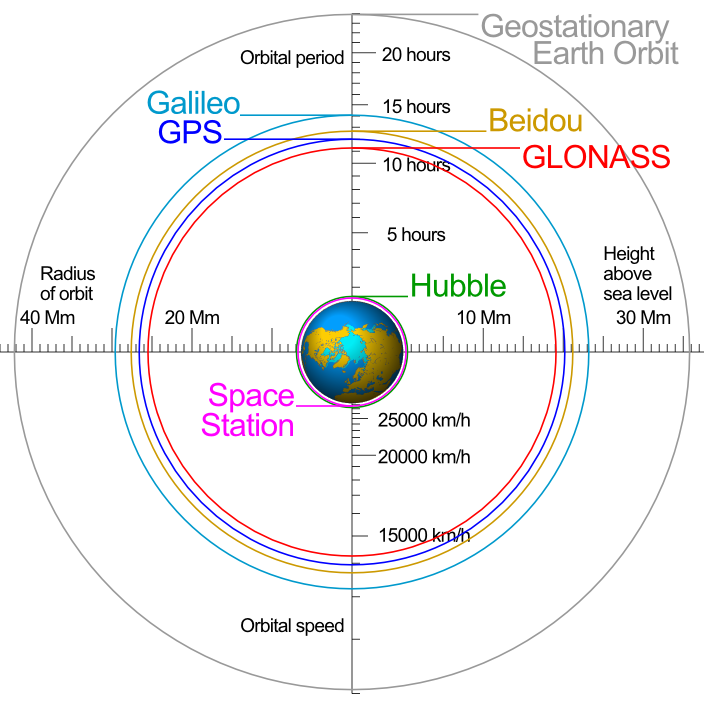 Gnss global navigation satellite systems gps basics how gps orbital information about gnss and other systems credit adapted from wikipedia ccuart Images