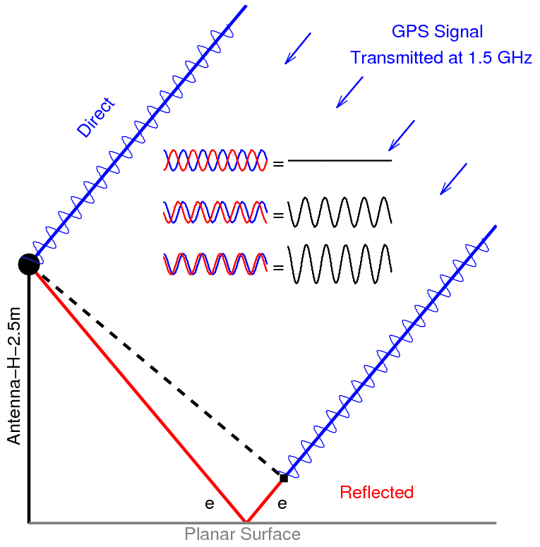 Reflected GPS Signals GPS Basics How GPS Works GPS Spotlight - Gps elevation
